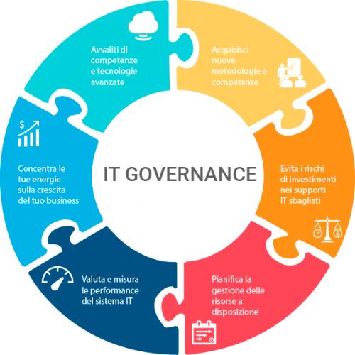 Vantaggi della governance in azienda per il miglioramento continuo