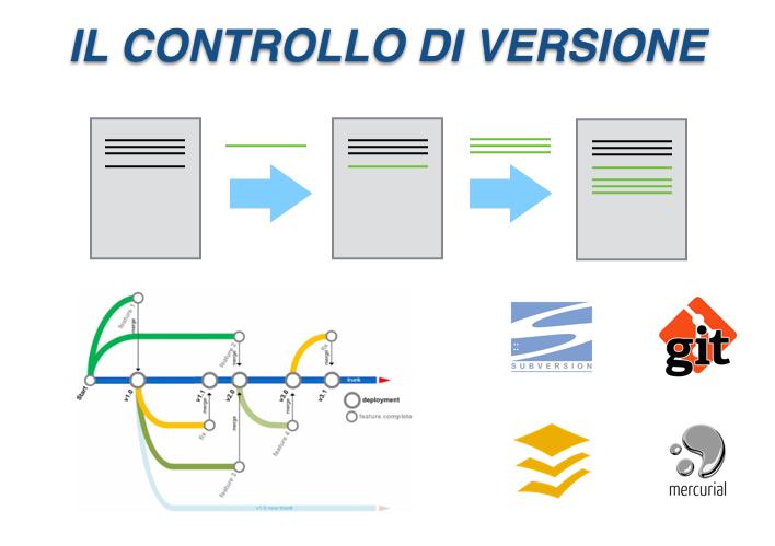 Caratteristiche e tipologie del controllo di versione in informatica