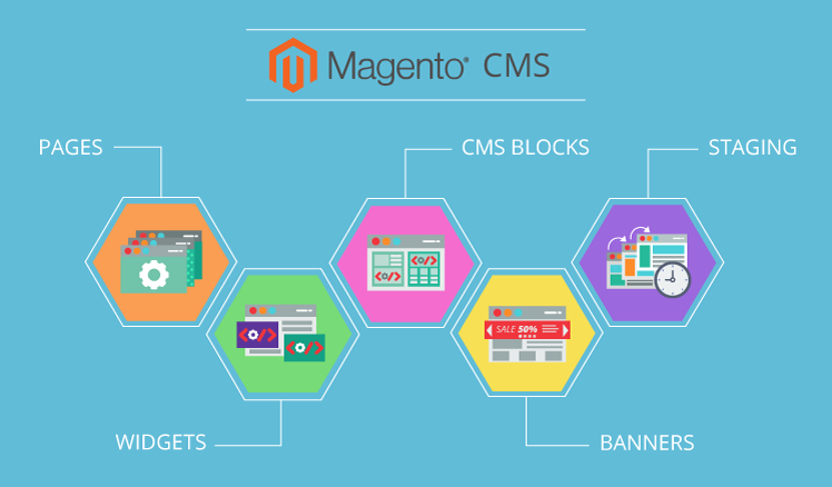 Caratteristiche, vantaggi e svantaggi del CMS Magento per l'ecommerce