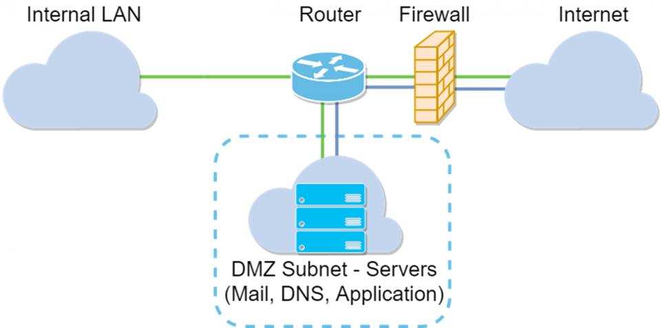 Demilitarized zone: Che cos'è e a cosa serve una DMZ nella rete