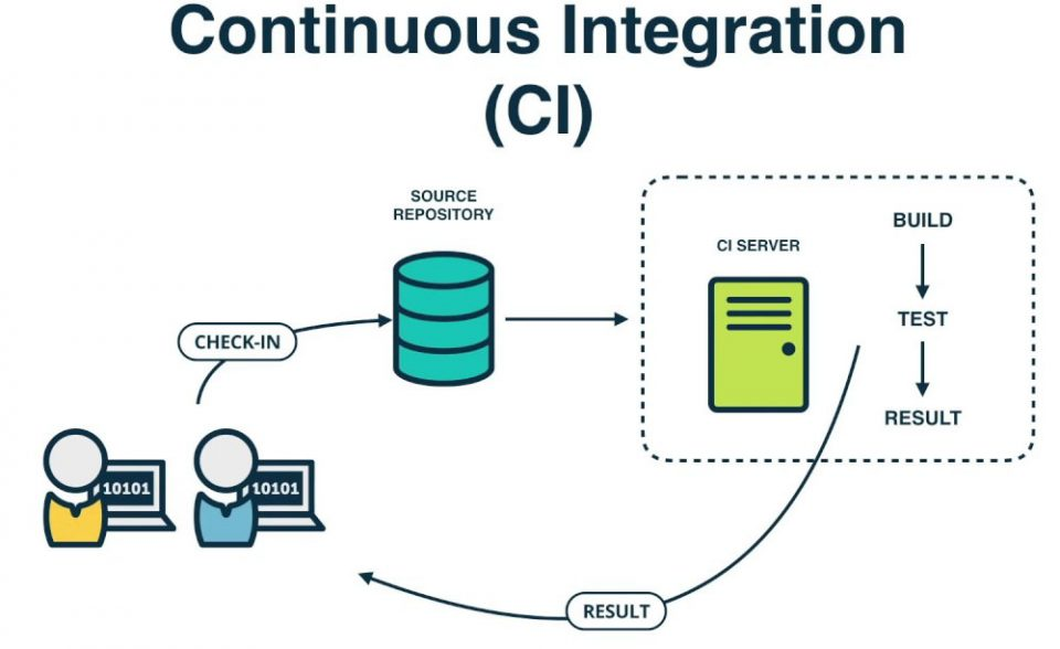 Funzionamento della Continuous Integration in informatica