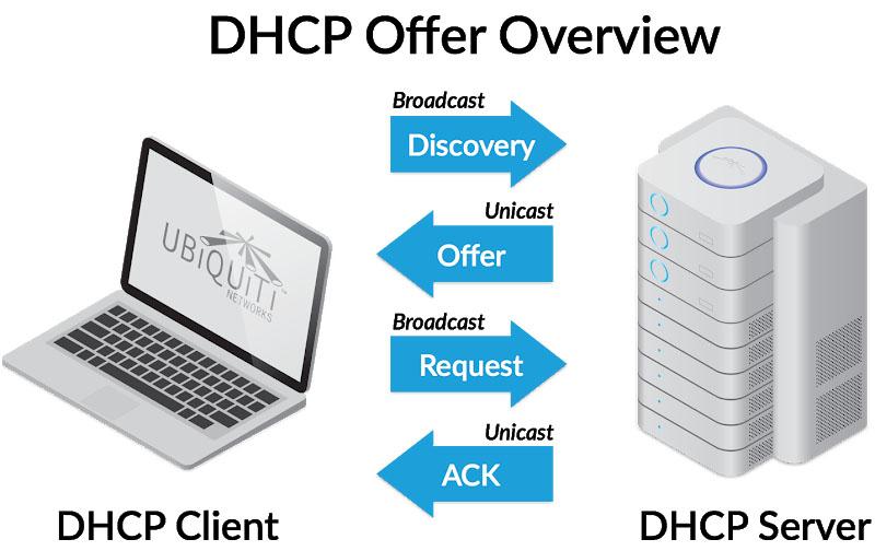 Reti di telecomunicazione: Vantaggi di un server DHCP