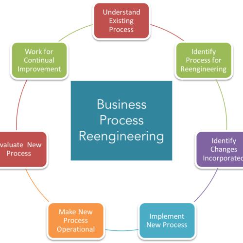 Significato e caratteristiche del reengineering dei processi aziendali