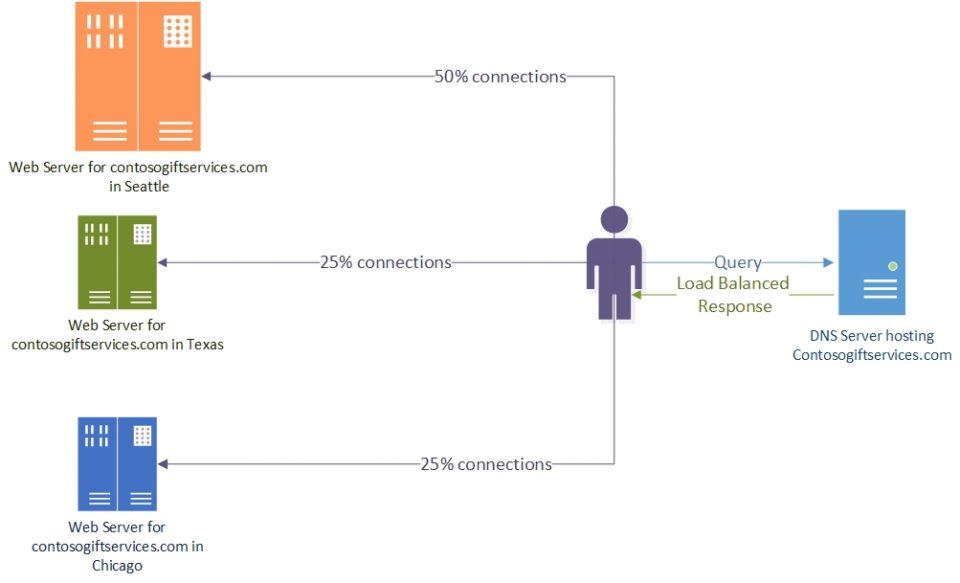 Caratteristiche del bilanciamento di carico e traffic shaping in informatica