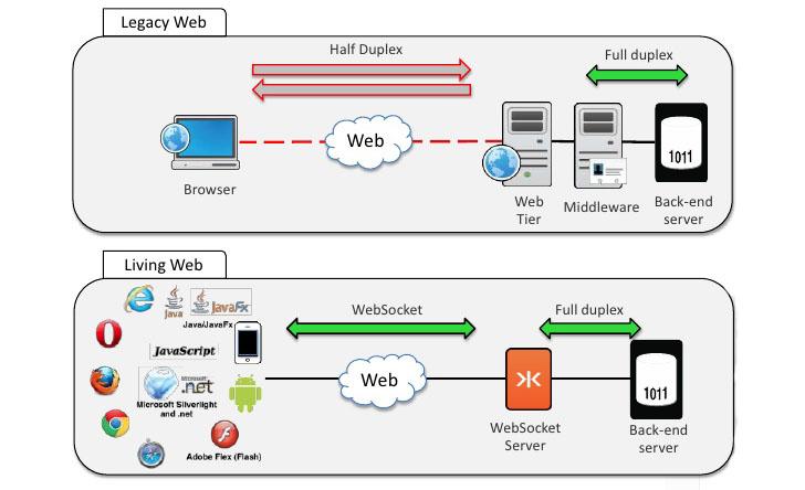 Caratteristiche e utilizzo dei WebSocket in informatica