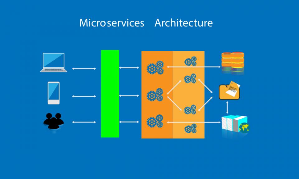 Caratteristiche e vantaggi dell'architettura a microservizi (MSA)