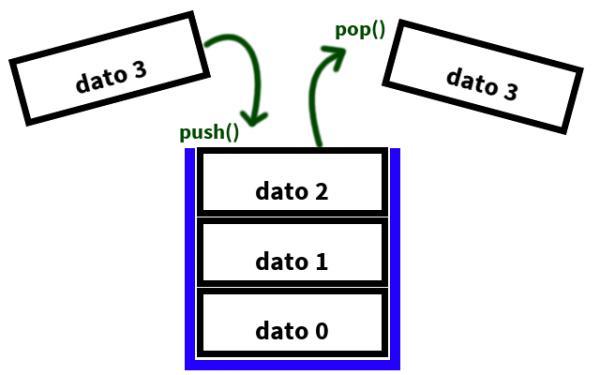 Che cos'è e come funziona lo stack in informatica