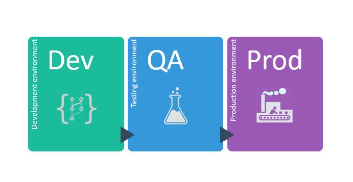 Come effettuare il Testing software nel processo produttivo in informatica