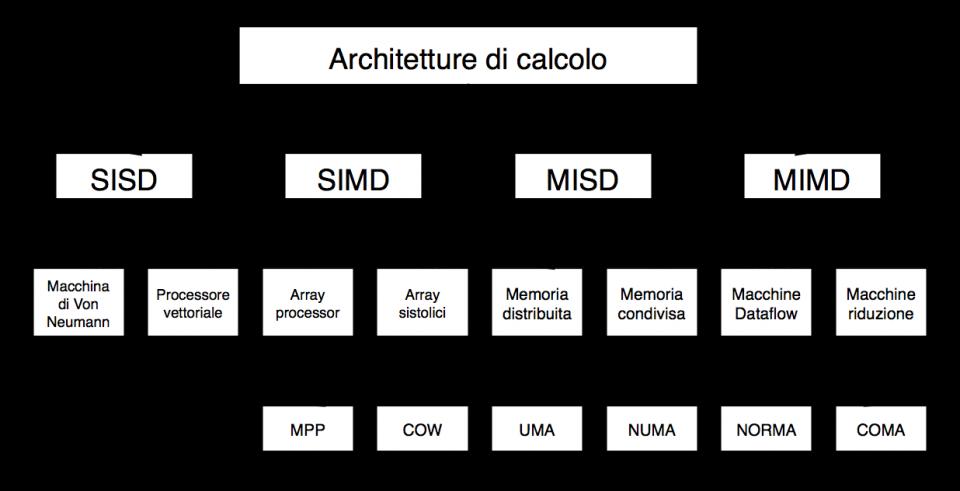 Differenza tra architettura SISD, SIMD, MISD e MIMD in informatica