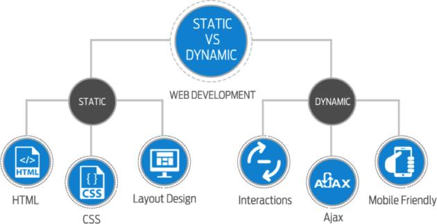 Differenza tra sito web statico e dinamico in informatica
