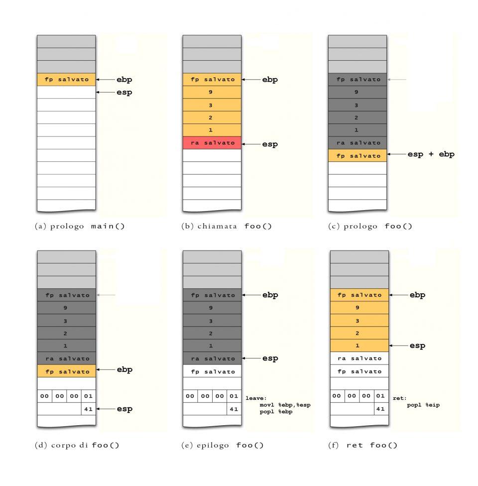Evoluzione stack durante l'esecuzione del programma