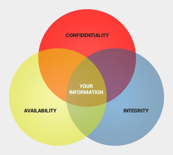 Sicurezza informatica: Confidenzialità, Integrità e Disponibilità (triade CIA)