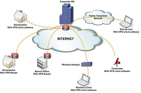 Virtual Private Network: Perchè utilizzare una VPN in azienda