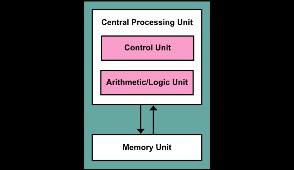 Caratteristiche e architettura del modello di Von Neumann in informatica