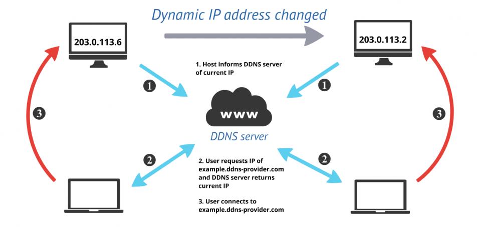 Differenza principale tra DNS e DDNS in reti di telecomunicazioni