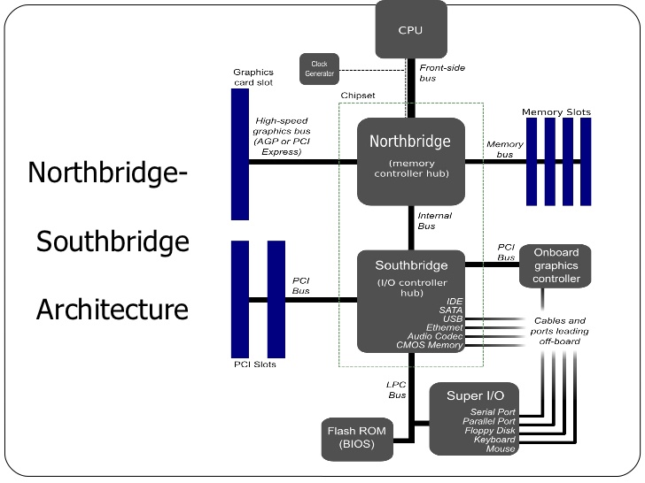 Caratteristiche e differenze tra Northbridge e Southbridge in informatica