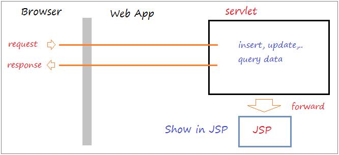Che cos'è e caratteristiche di un Java Servlet e Java Server Pages (JSP)