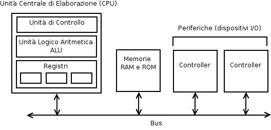 Che cos'è e le tipologie di BUS di collegamento in informatica