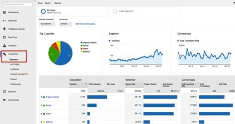 Come è possibile conoscere e analizzare i visitatori di un sito web