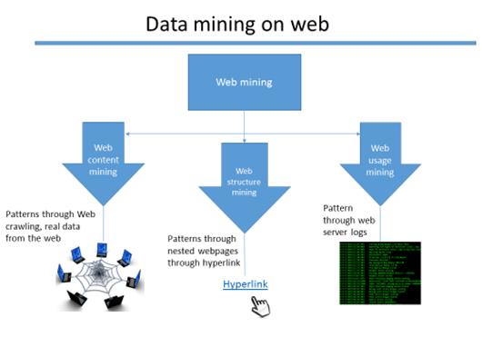 Definizione e caratteristiche del Web Mining in informatica