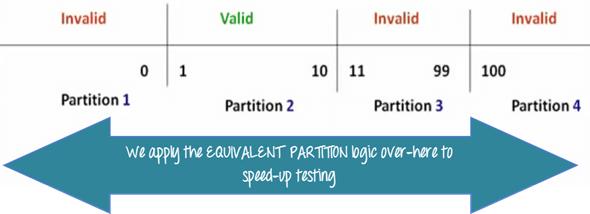 Partition Testing: Test basato sull'interfaccia e sulle funzionalità