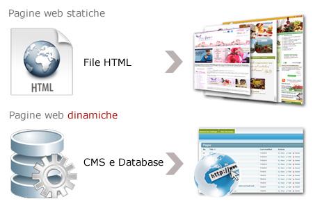 Siti Web: Differenza tra pagina statica e dinamica