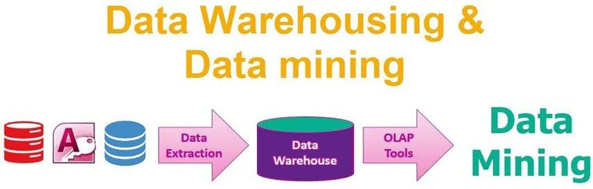Caratteristiche e Differenza tra OLAP e Data Mining in informatica