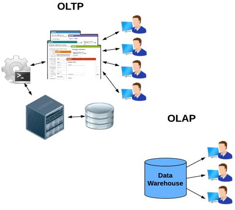 Caratteristiche e differenza tra DBMS OLTP e OLAP