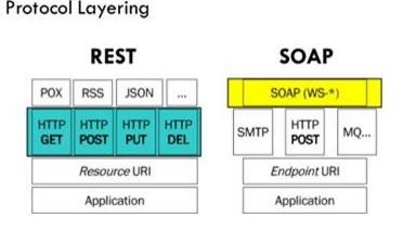 Caratteristiche e differenza tra REST e SOAP