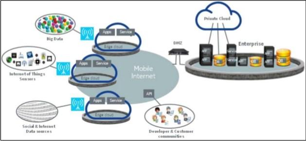 Caratteristiche e funzionamento del Mobile Edge Computing