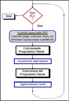 Caratteristiche e funzionamento del PLC