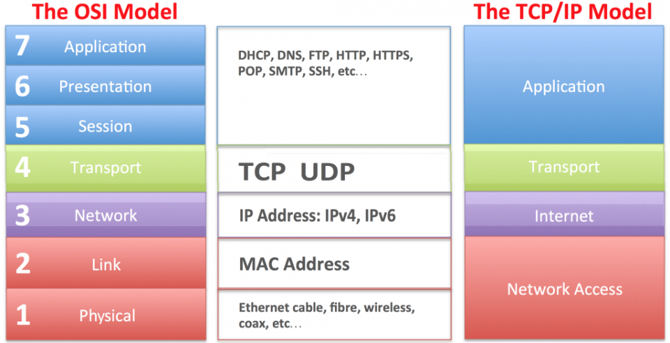 Main differences between the ISO/OSI model and TCP/IP