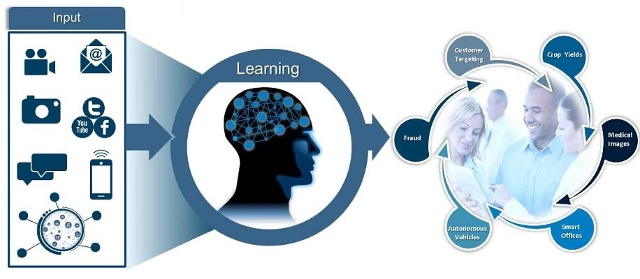 Caratteristiche, funzionamento e vantaggi del Cognitive computing