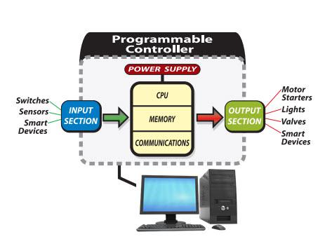 Caratteristiche e funzionamento del PLC (Programmable Logic Controller)