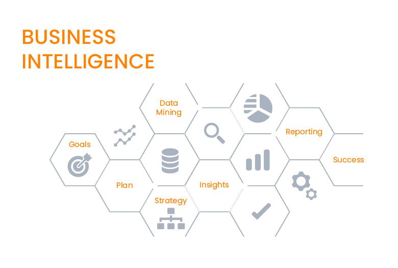 Che cos'è e a che cosa serve la Business Intelligence (BI)