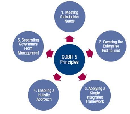 Che cos'è e come funziona COBIT in azienda