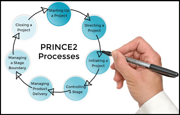 Che cos'è e come funziona PRINCE2 in azienda