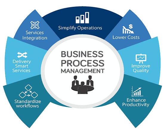 Definizione e caratteristiche del Business process in azienda