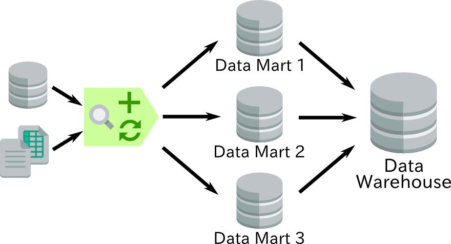 Definizione e caratteristiche di un Data Mart (DM) in informatica