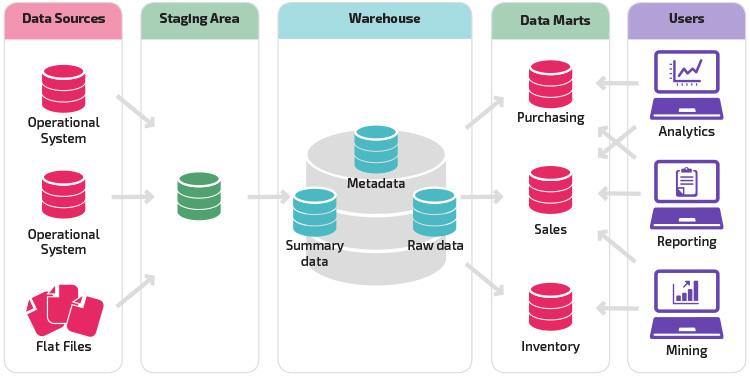 Differenza tra Data Warehouse (DWH), Database (DB) e Data Mart (DM)
