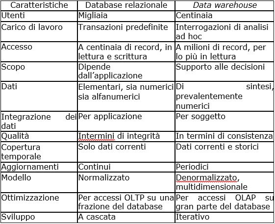 Differenza tra Data Warehouse e Database