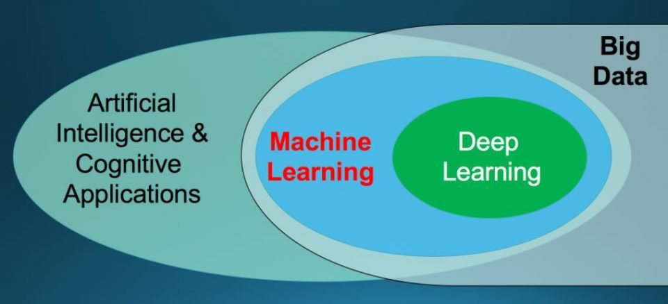 Differenza tra Intelligenza Artificiale (AI), Machine Learning (ML) e Deep Learning (DL)