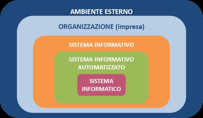 Il sistema informativo e informatico in azienda