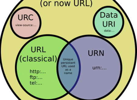 Differenza tra URI, URL, URN e IRI in informatica