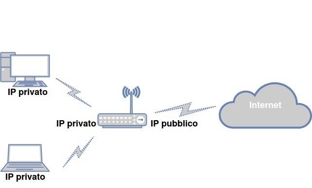 Differenza tra indirizzo IP pubblico, privato, statico e dinamico