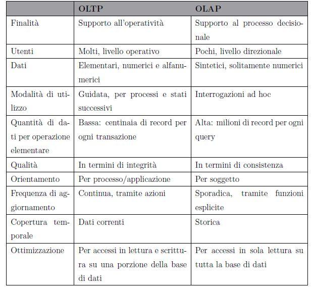 Differenze tra sistemi OLTP e sistemi OLAP
