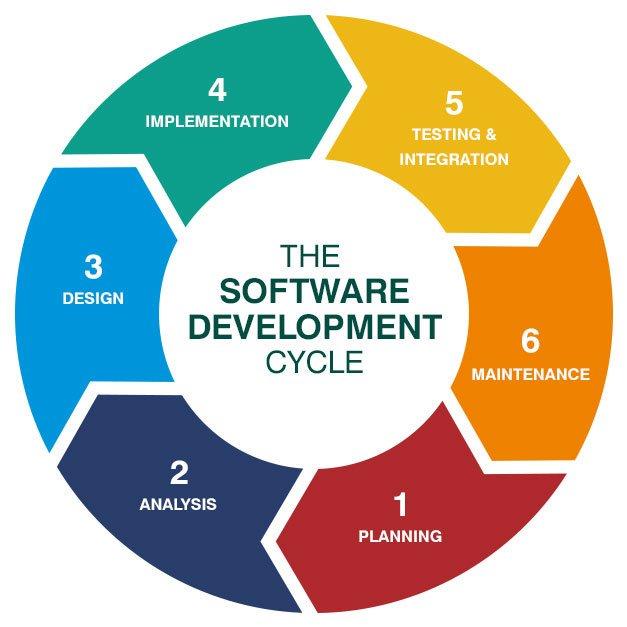 Fasi del ciclo di vita del software in informatica