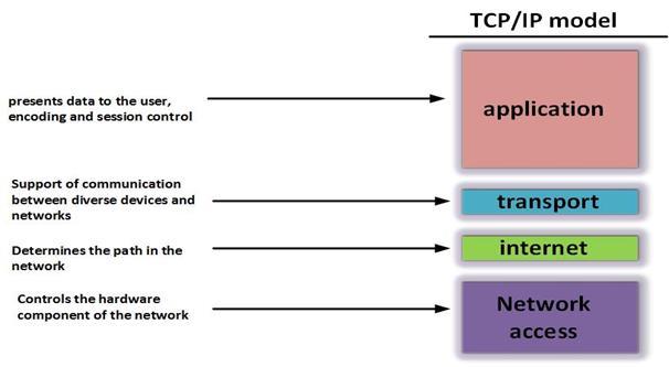 Funzionamento dei livelli del modello TCP/IP nelle reti di telecomunicazioni