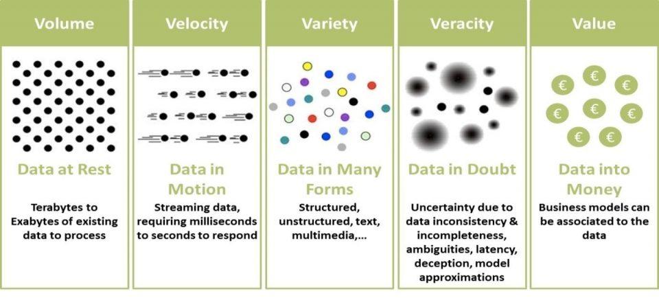 Le 5V dei Big Data
