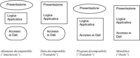 Le diverse categorie di Legacy System